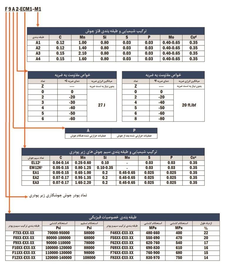 راهنمای-AWS.A5.23