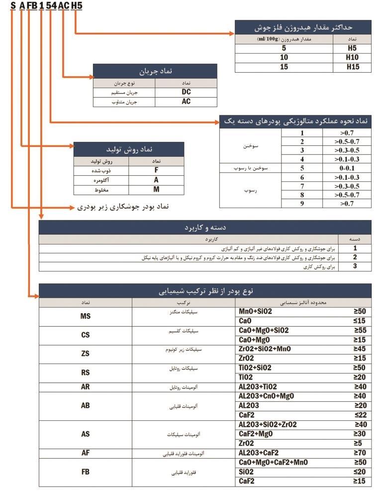 راهنمای-EN760